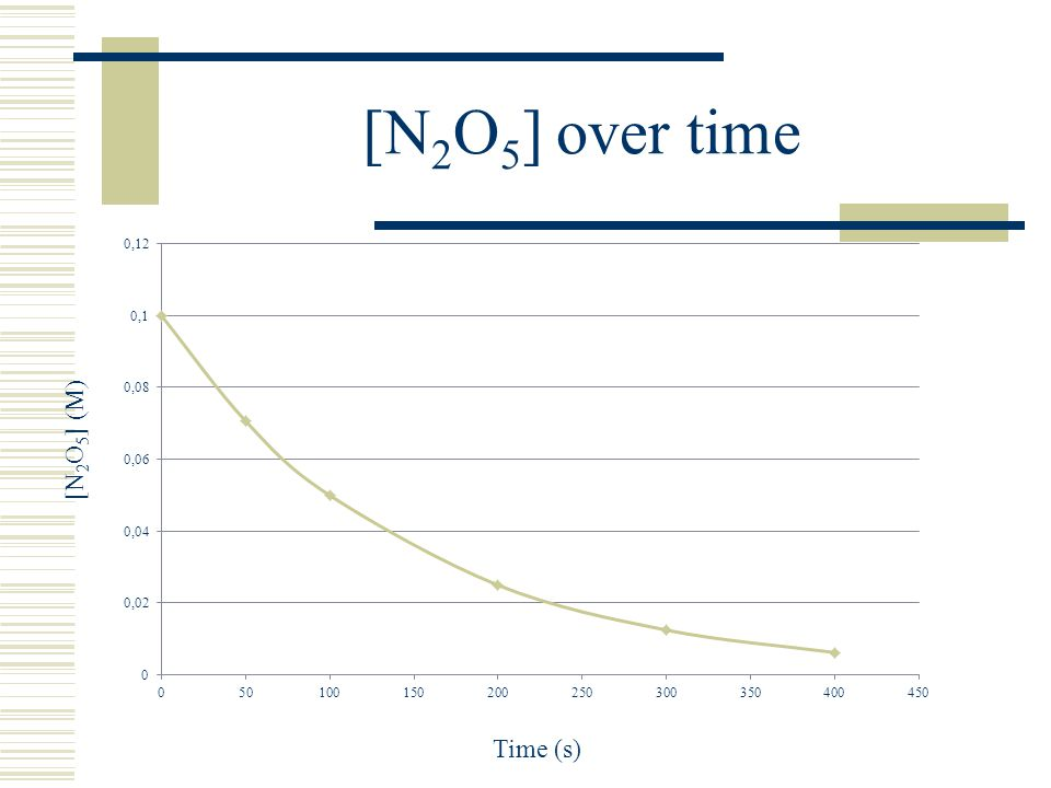 [N2O5] over time [N2O5] (M) Time (s)